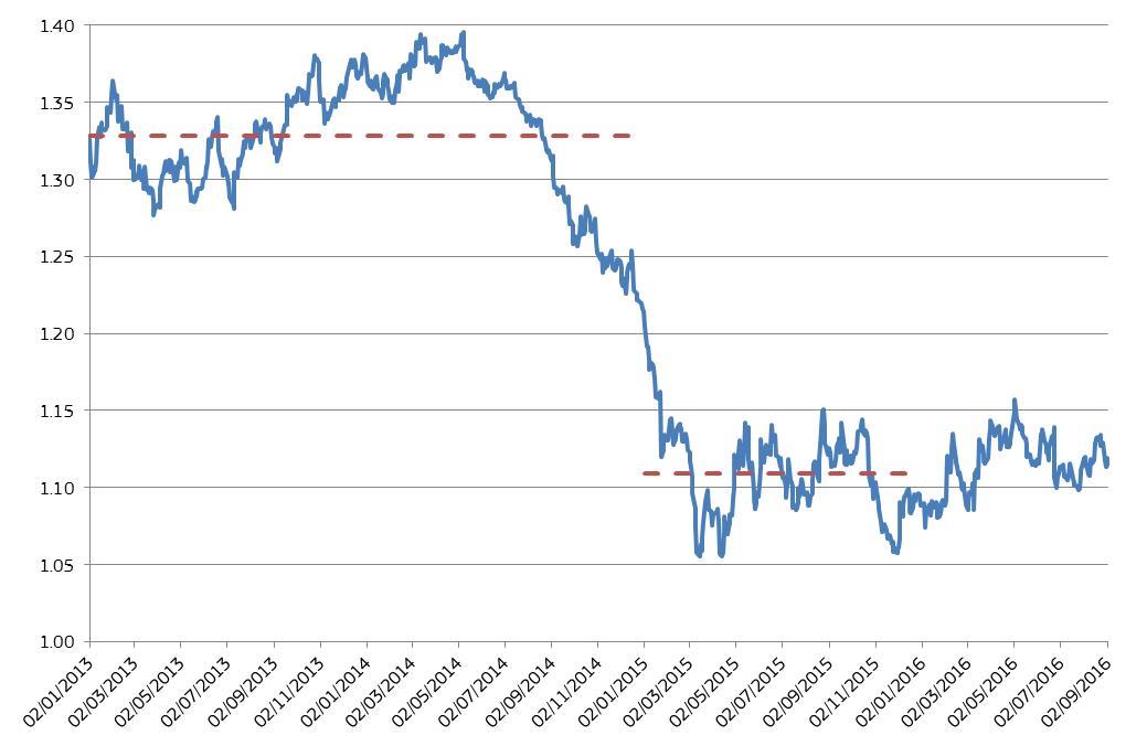 Average exchange rates 2013 ecb